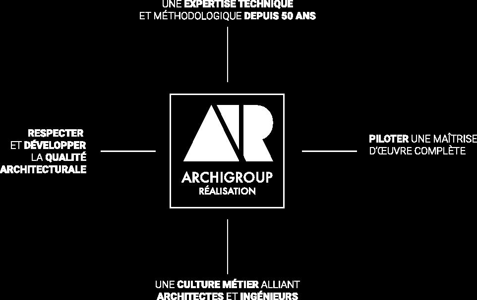 Archigroup Réalisation
